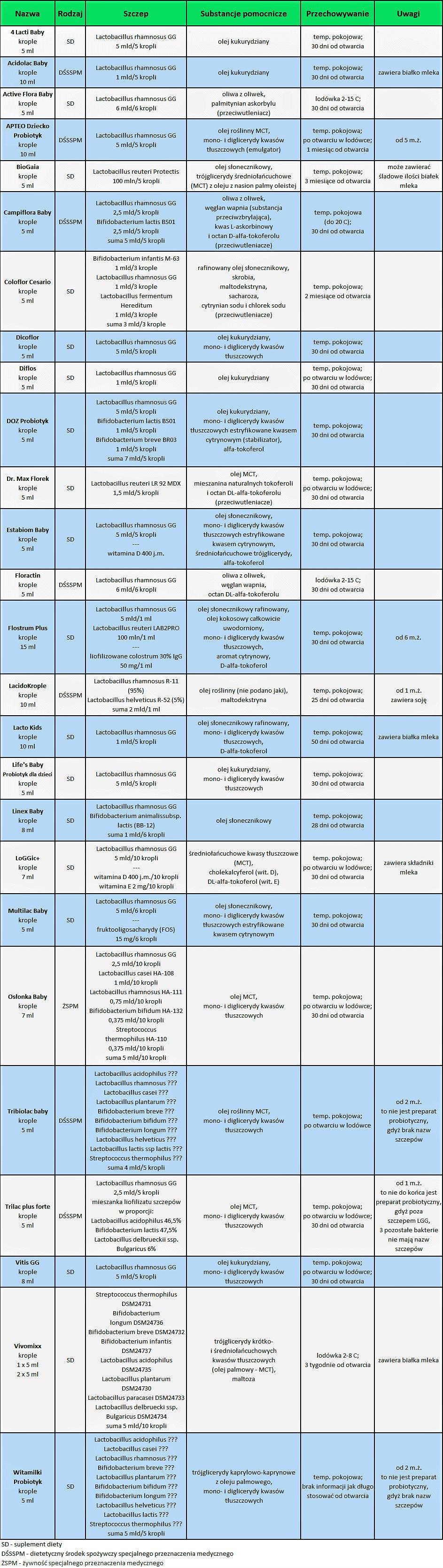 Probiotyki wkroplach dla dzieci, Dicoflor, LGG, Floractin, tabela Matka Aptekarka