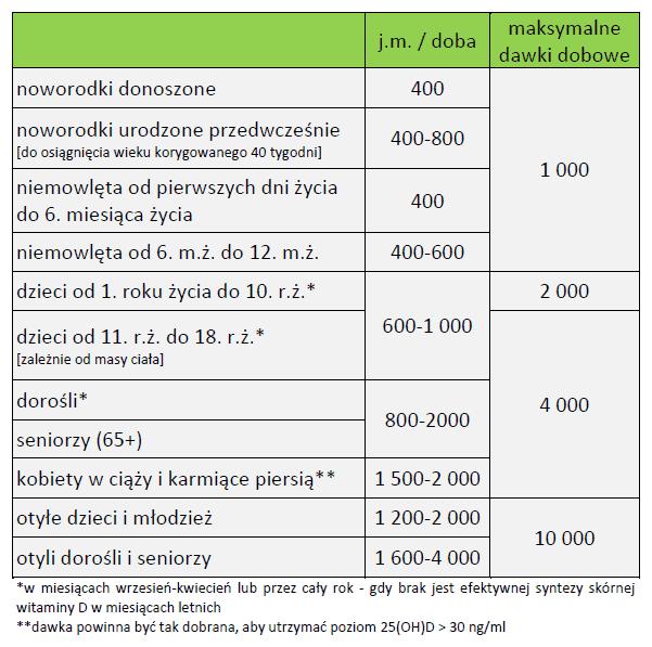 Zalecenia witaminy D tabelka Matka Aptekarka