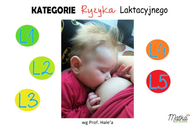 Kategorie Ryzyka Laktacyjnego wg Prof. Hale'a L1, L2, L3, L4, L5 Matka Aptekarka