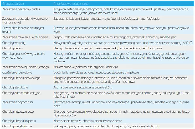 Grupy ryzyka niedoborem witaminy D Matka Aptekarka