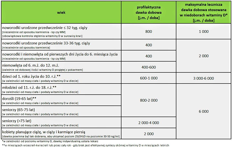 Najnowsze zalecenia profilaktycznych ileczniczych dawek witaminy D dla dzieci idorosłych Matka Aptekarka