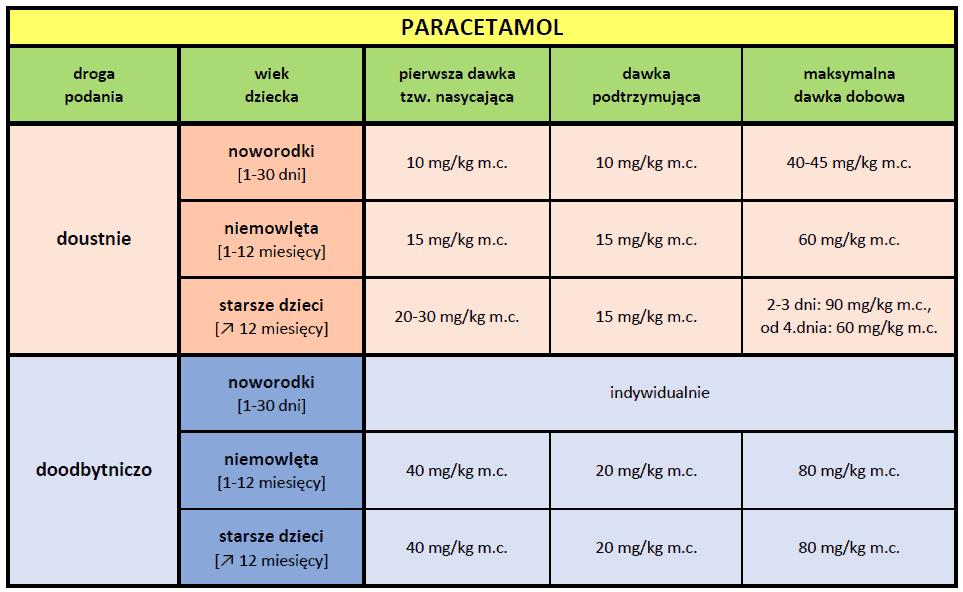 Paracetamol tabela dawkowania, Jak dawkować poprawnie paracetamol dzieciom Matka Aptekarka