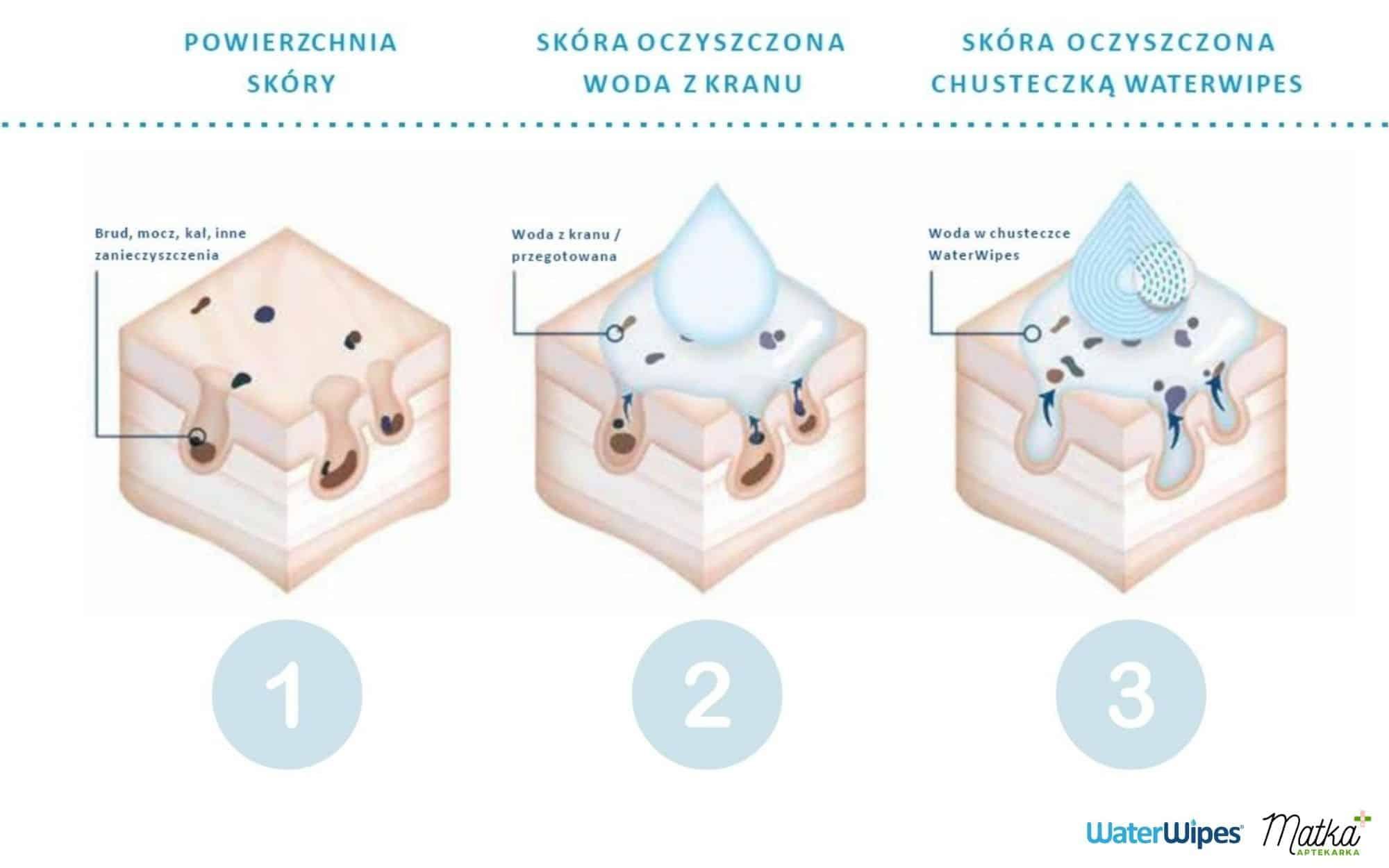 napięcie powierzchniowe wody zkranu, przegotowanej ichusteczek WaterWipes, Matka Aptekarka